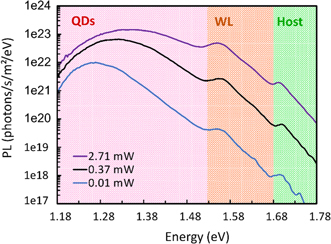 A hot-carrier assisted InAs/AlGaAs quantum-dot intermediate-band solar cell